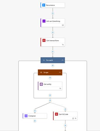 Azure Logic App Example